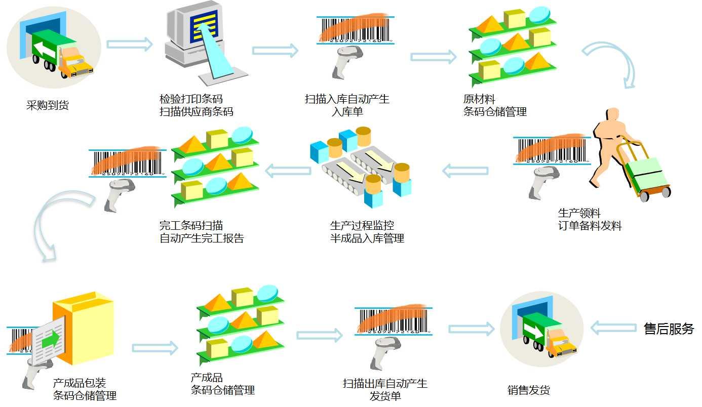 固定资产条码与质量追溯管理系统